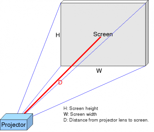 Throw is the distance of the projector to the screen.